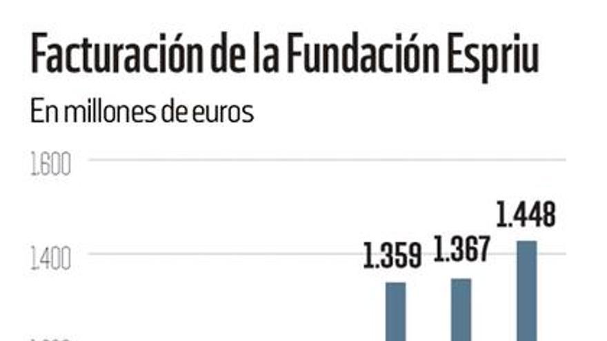 Facturación de la Fundación Espriu desde 2007 a 2014