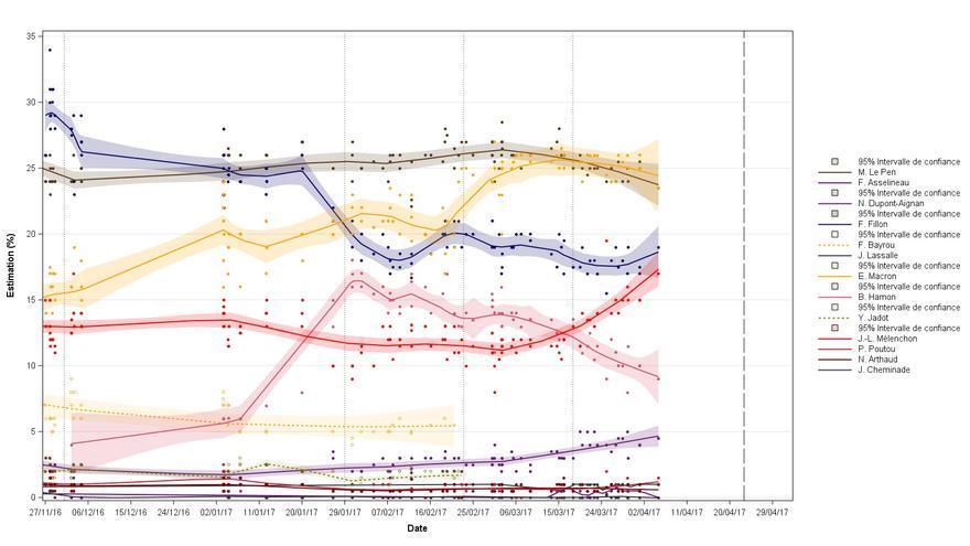Evolución de las encuestas de intención de voto en Francia hasta principios de abril 2017.