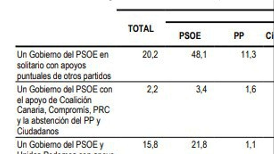 Sondeo de NC Report para La Razón.