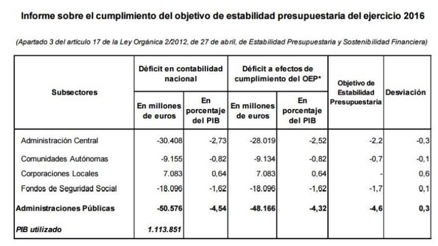 Estabilidad presupuestaria 2016