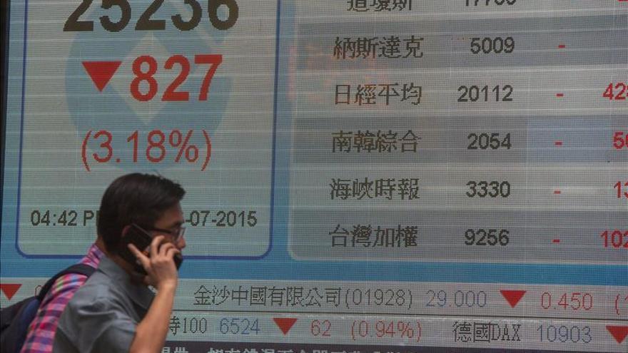 El índice Hang Seng baja 473,05 puntos, el 2,07 por ciento, a media sesión