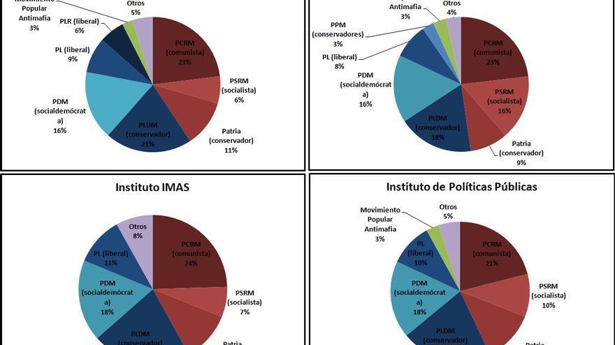 * En azul, partidos pro-Europeos; en rojo, partidos pro-rusos o partidarios de una Moldavia no alineada.