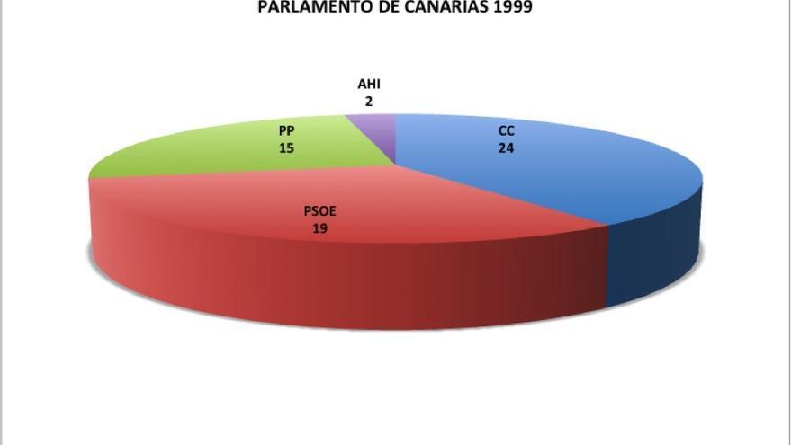 Elecciones autonómicas. Parlamento de Canarias en 1999
