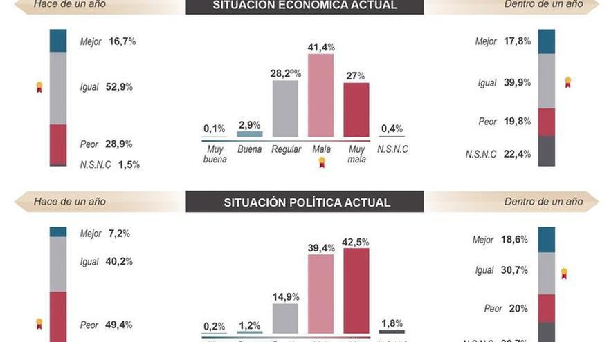 El PP se consolida como primera fuerza y Podemos-IU supera a los socialistas