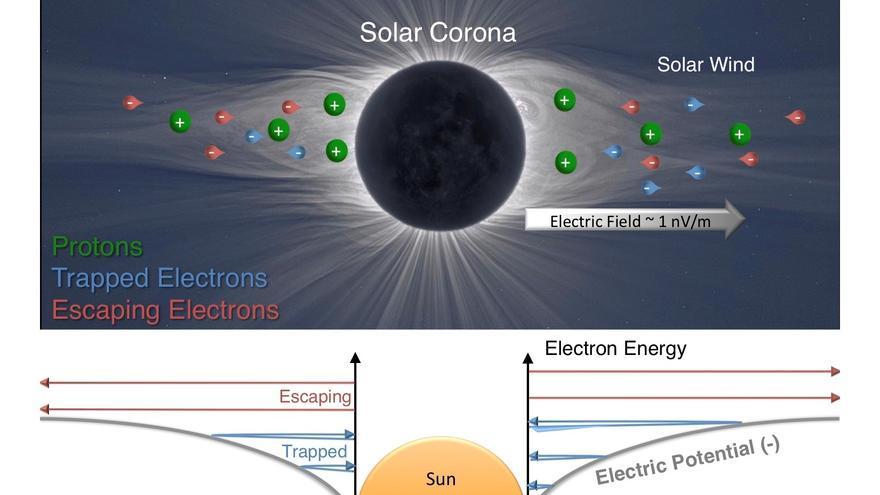 Describen el campo eléctrico del Sol con mediciones de la sonda Parker Probe