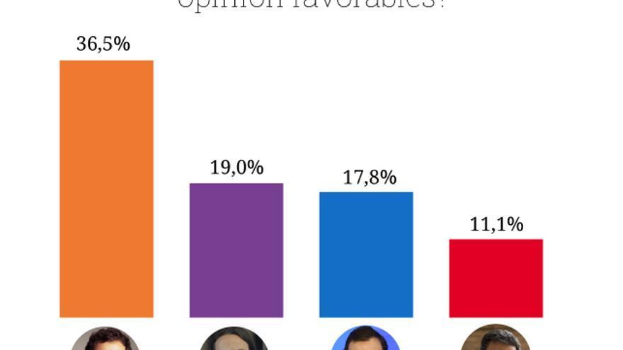 Los candidatos mejor valorados en los artículos de opinión.