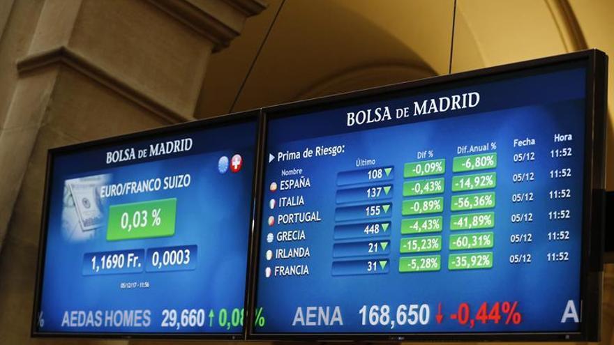 La prima de riesgo española desciende a 113 puntos básicos en la apertura