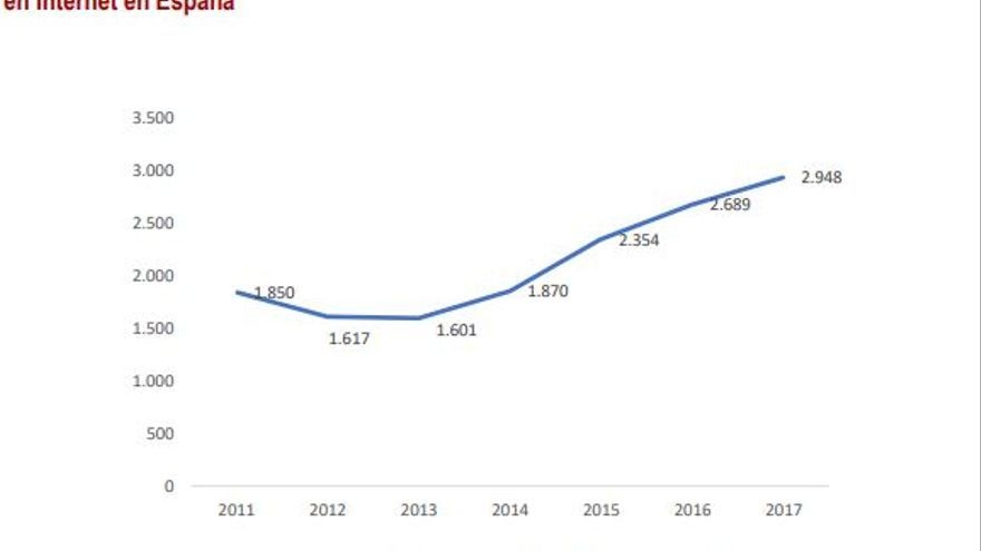 El número de denuncias ha crecido a un ritmo anual del 16,5%