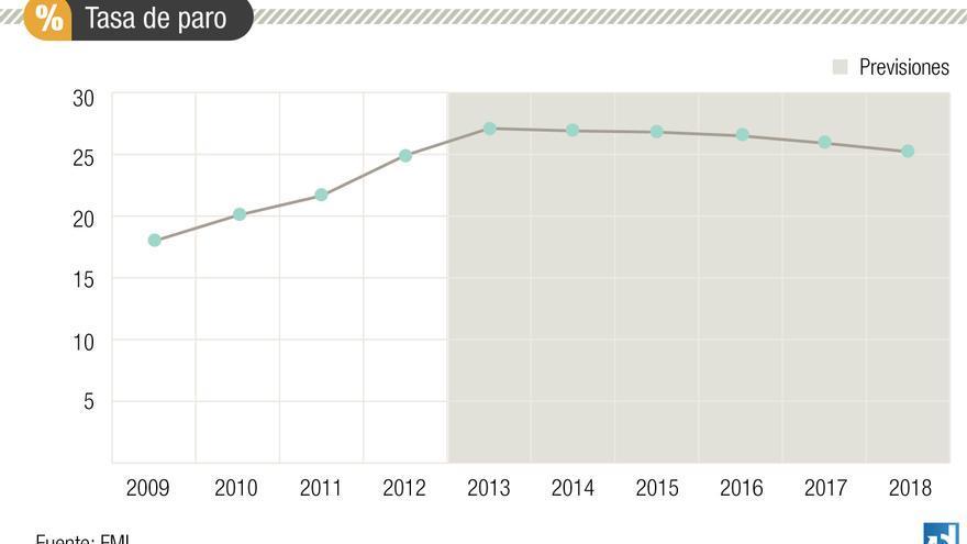 Evolución del paro, según las perspectivas del FMI de agosto de 2013.