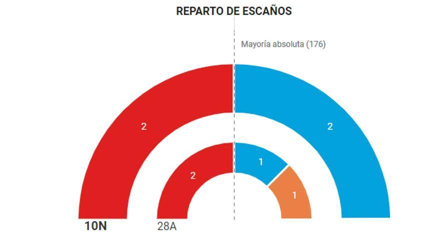 Resultados Burgos 10-N.