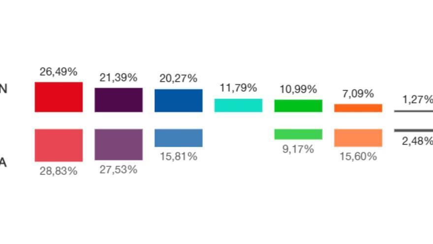 Resultados electorales en el distrito Centro de Madrid en los comicios del 10-N