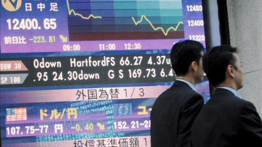 Tokio cae más del 5 % a media sesión, y se sitúa bajo los 15.000 puntos