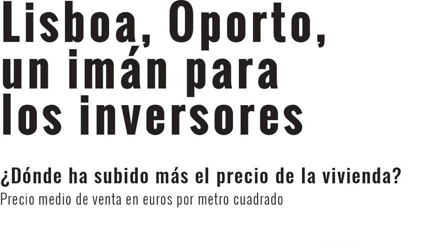 Fuentes: Instituto Nacional de Estadística de Portugal