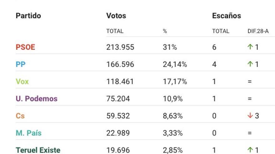 Resultados de las elecciones generales en Aragón por número de votos 10N