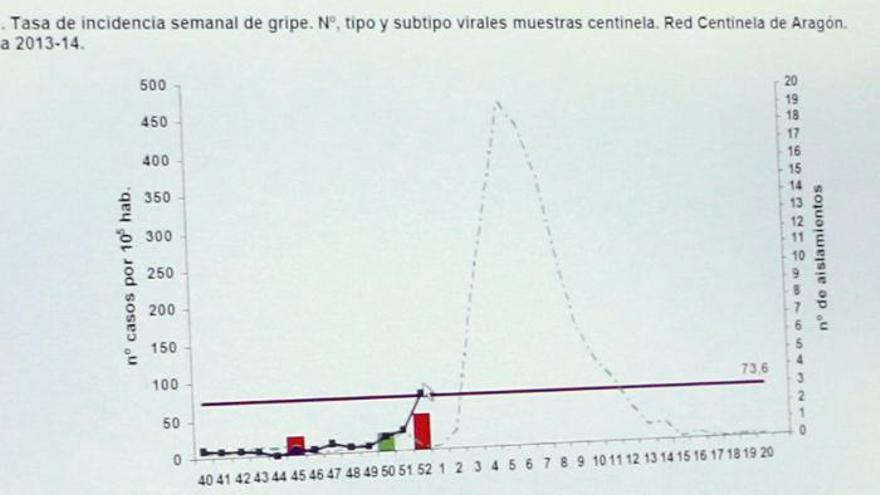 Ya son doce las personas ingresadas en la UCI por gripe en Aragón