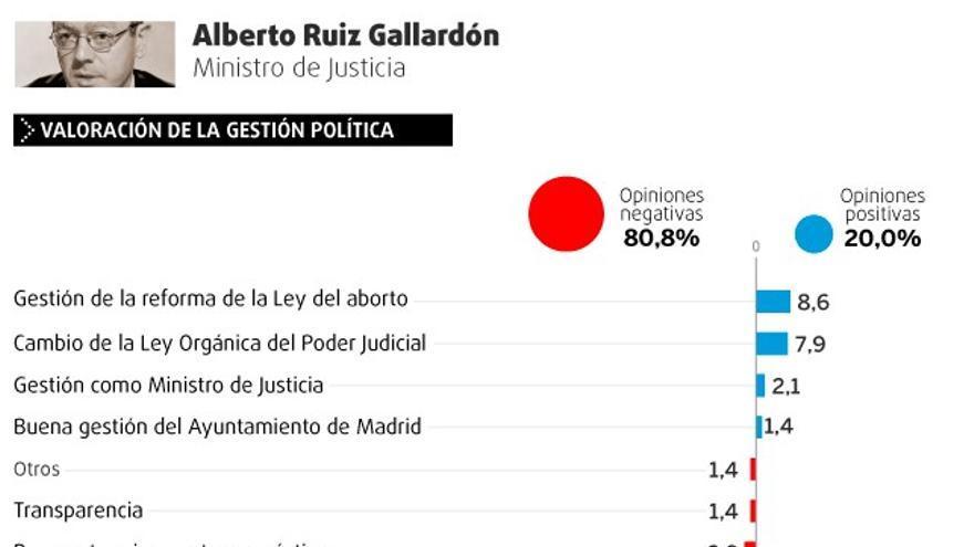 Valoración de la gestión política y personal de Alberto Ruiz Gallardón.