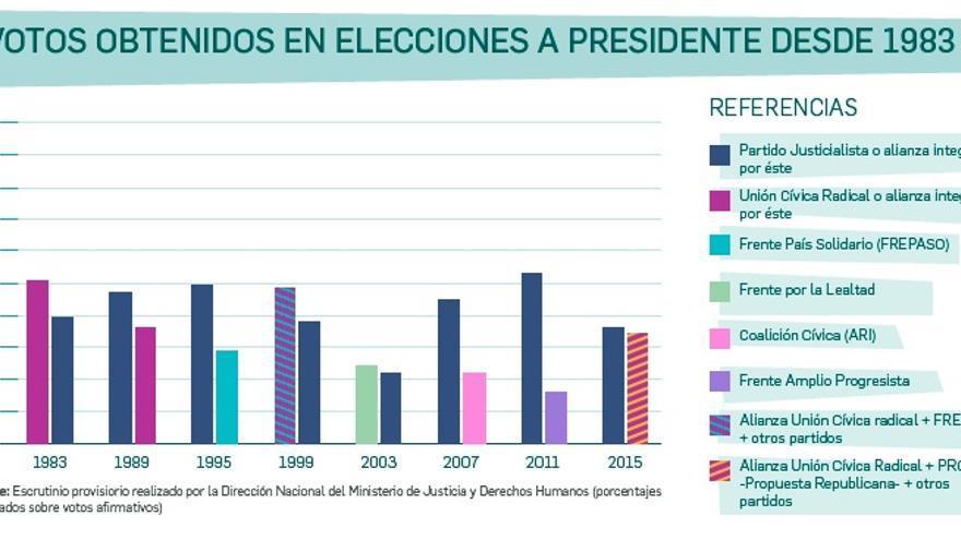Para gobernar Argentina hay que ser (o parecer) peronista