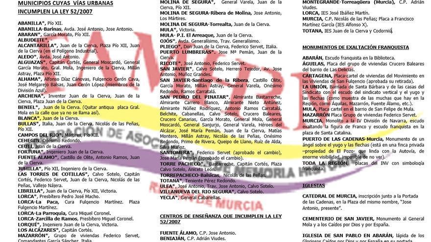 Municipios de la Región de Murcia (excepto Cartagena y Murcia) que incumplen la Ley de Memoria Histórica
