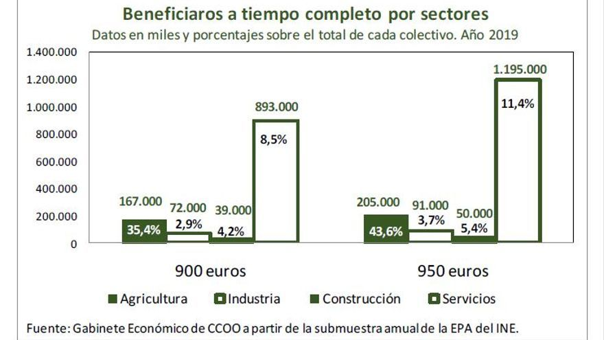 Beneficiaros del SMI de 950 euros a tiempo completo por sectores, según CCOO.
