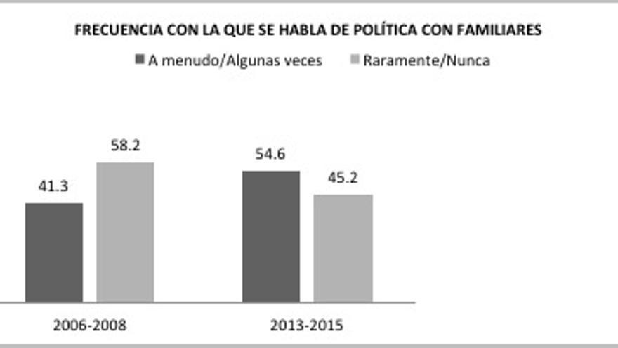 Gráfico 8