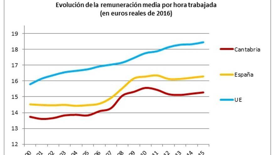 Fuente: elaboración propia a partir de la Contabilidad Regional y Nacional del INE y EUROSTAT.