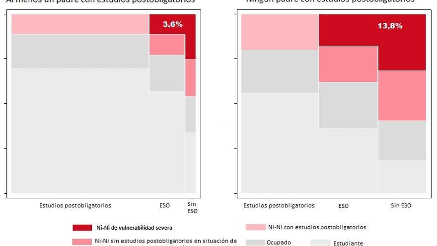 Gráfico 2. Ni-Ni vulnerabilidad severa, según nivel educativo de las familias. España, 2012. Fuente: Elaboración propia en base a datos de la Encuesta de Población Activa