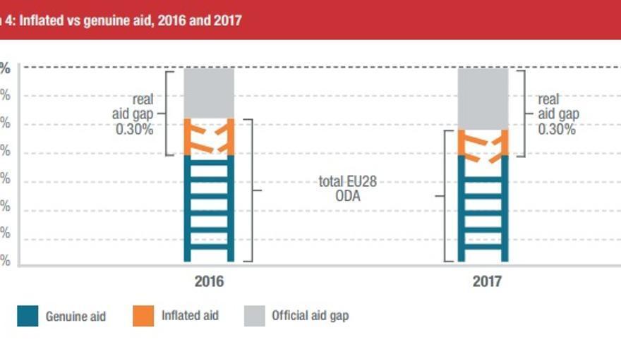 """El gráfico de CONCORD que compara las cifras de ayuda en la UE. En naranja, la ayuda inflada. En azul, la ayuda """"genuina"""", destinada a la lucha contra la pobreza."""