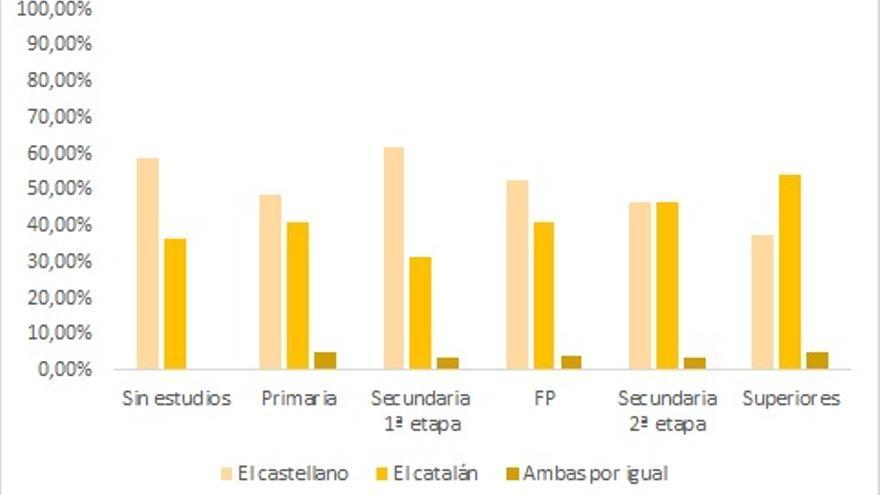 Lengua materna catalán y nivel educativo. Datos del CIS