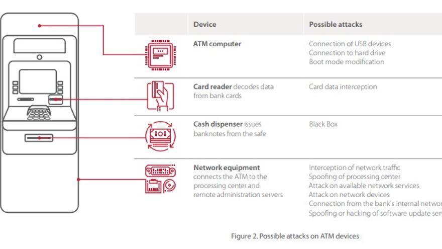 Un diagrama muestra los posibles ataques que se pueden llevar a cabo para reventar un cajero
