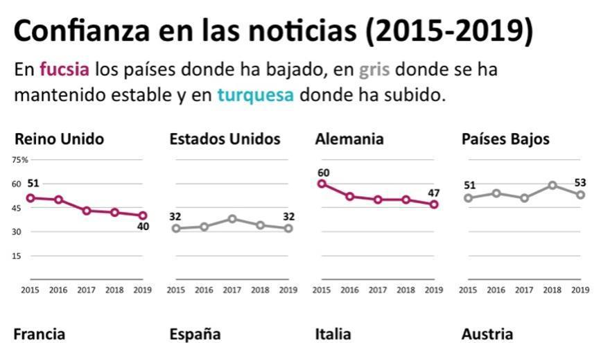 Confianza en las noticias (2015-2019)