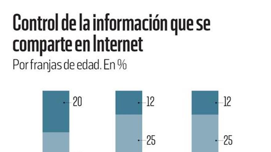 Control de la información que se comparte en Internet