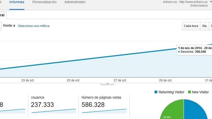 Los datos de audiencia que proporciona Google Analytics consolidan el proyecto de eldiarioex