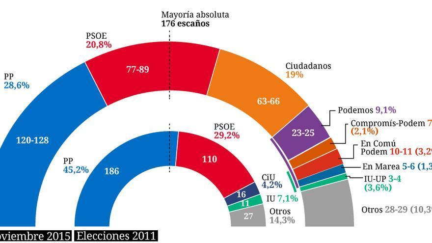 Estimación de voto y reparto de escaños el 20D según el barómetro del CIS.