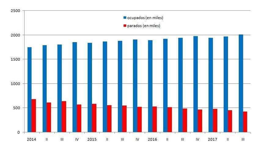 Gráfica de la evolución de los datos de la EPA en la Comunitat Valenciana