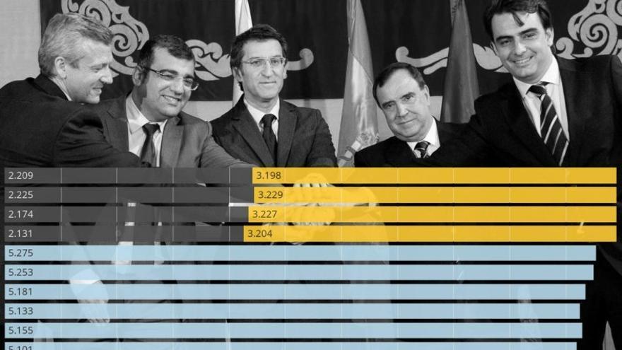 Escenificación de la fusión de los ayuntamientos coruñeses de Oza dos Ríos y Cesuras y evolución de su población