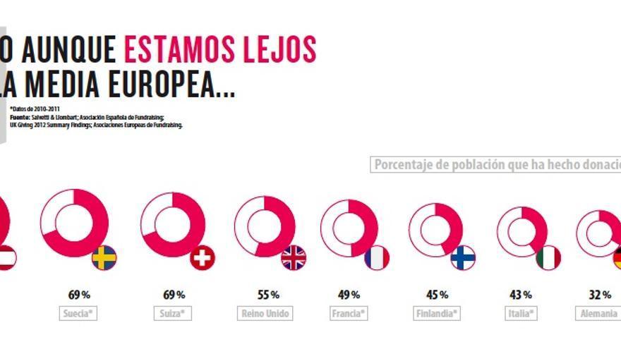 El impacto de las aportaciones de los socios de  las ONG en España. Campaña SOMOS 2013