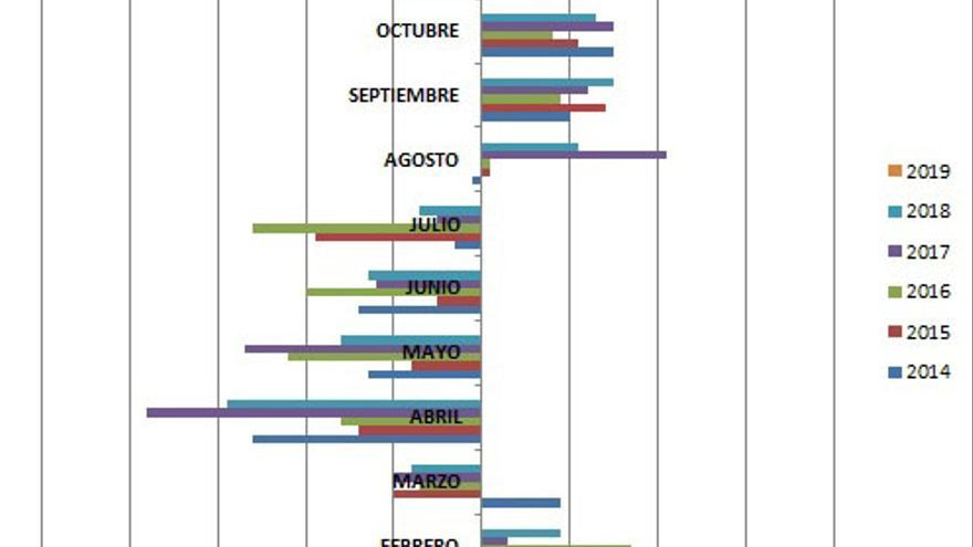 DESEMPLEO EN ANDALUCÍA 2014-2019