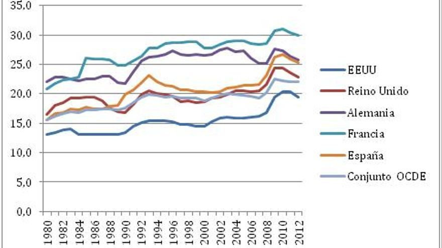 Gasto social como % de PIB