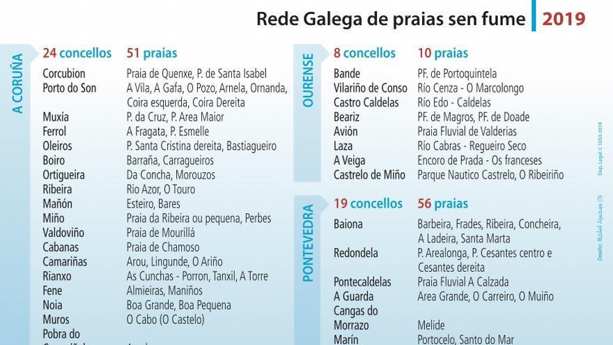 Lista de playas sin humo en Galicia en 2019