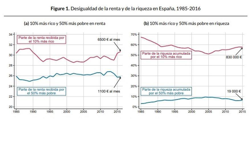 Desigualdad de la renta y la riqueza en España 1985–2016
