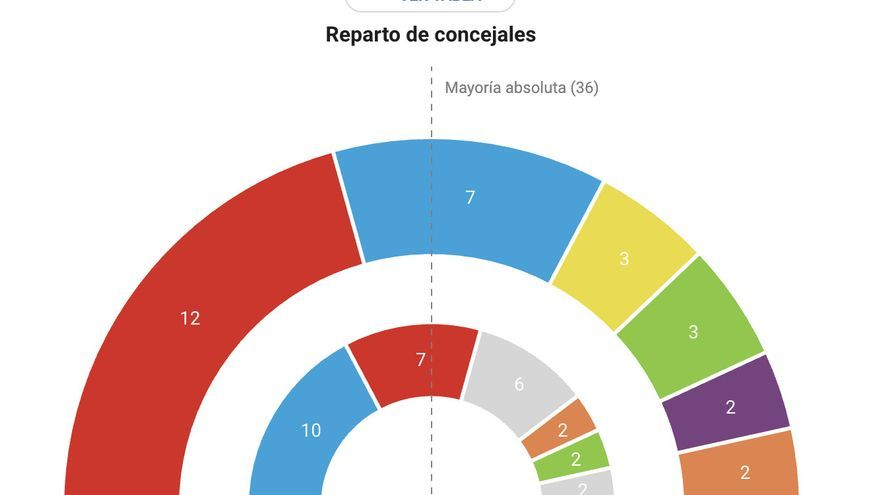 Gráfico de los resultados en Las Palmas de Gran Canaria.