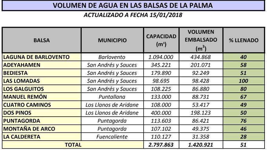 Volumen de agua en las 11 balsas del Consejo Insular de La Palma a fecha 15 de enero de 2018.