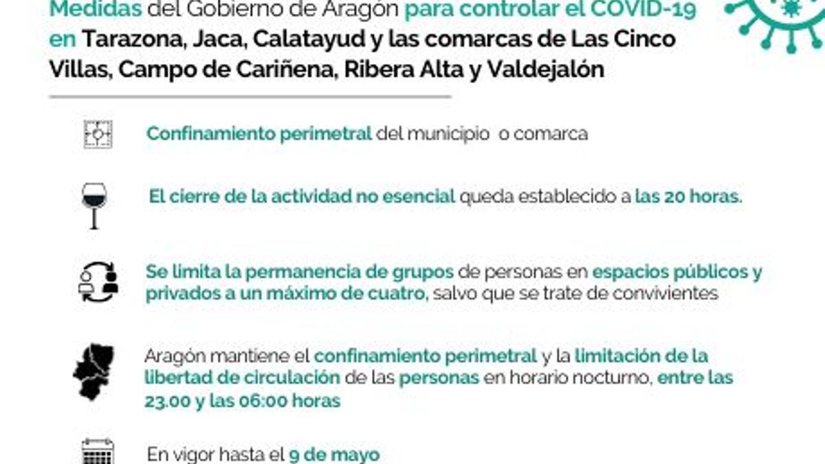 El municipio de Calatayud y las comarcas Campo de Cariñena, Ribera Alta y Valdejalón se confinan y pasan a nivel 3 agravado modulado