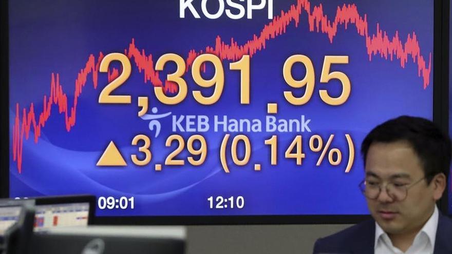 Seúl abre con una subida del 0,38 por ciento hasta los 2.418,75 puntos