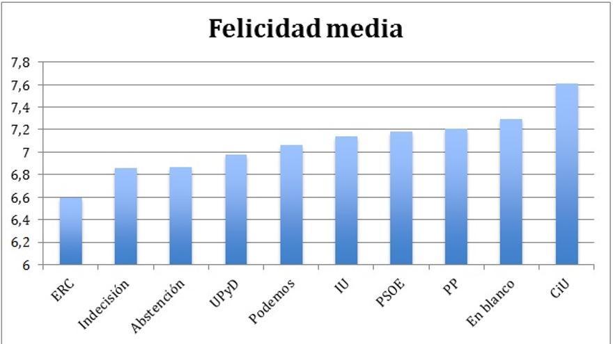 Felicidad media declarada por los votantes de los partidos. Fuente: Elaboración propia con datos del CIS 3033, Julio 2014