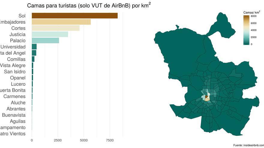 Figura 4: Distribución de camas en VUT de AirBnB por kilómetro cuadrado por barrios.