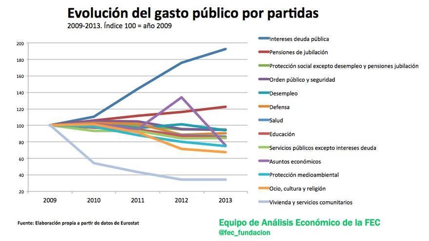 Evolución del gasto público por partidas.