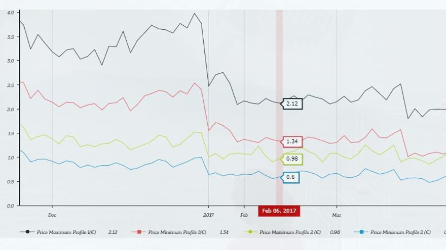 Fluctuación del valor de un click en una publicidad en Facebook de los usuarios españoles hombres interesados en política (verde y azul) en comparación con el mismo perfil de usuarios americanos (rojo y negro). FDVT