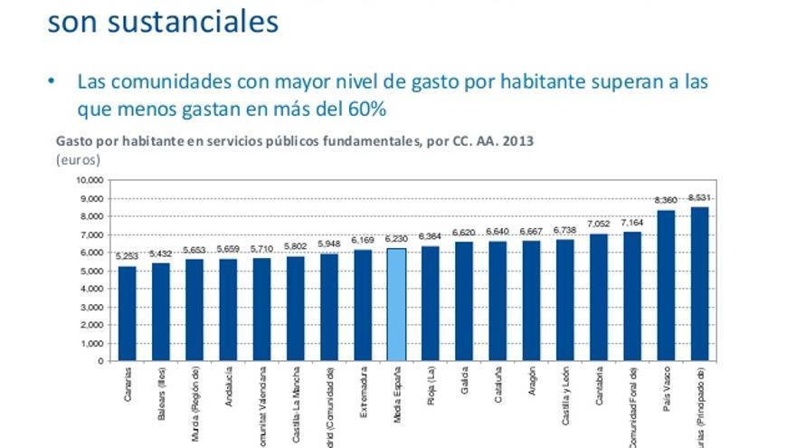 Gasto social por comunidades autónomas según el IVIE.