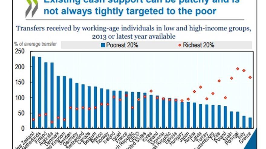Transferencias sociales por nivel de renta